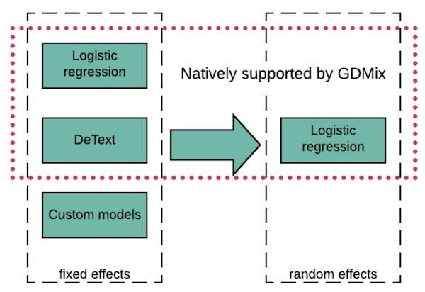 A deep ranking personalization framework