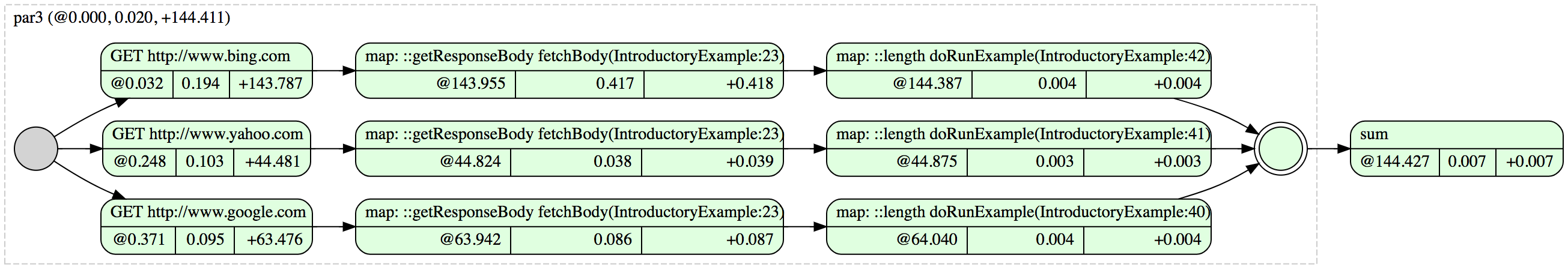 sum-lengths-graphviz-example.png