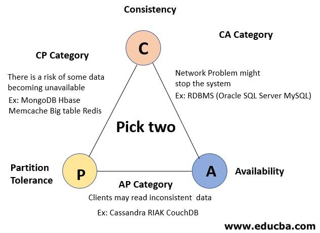CAP Theorem 2