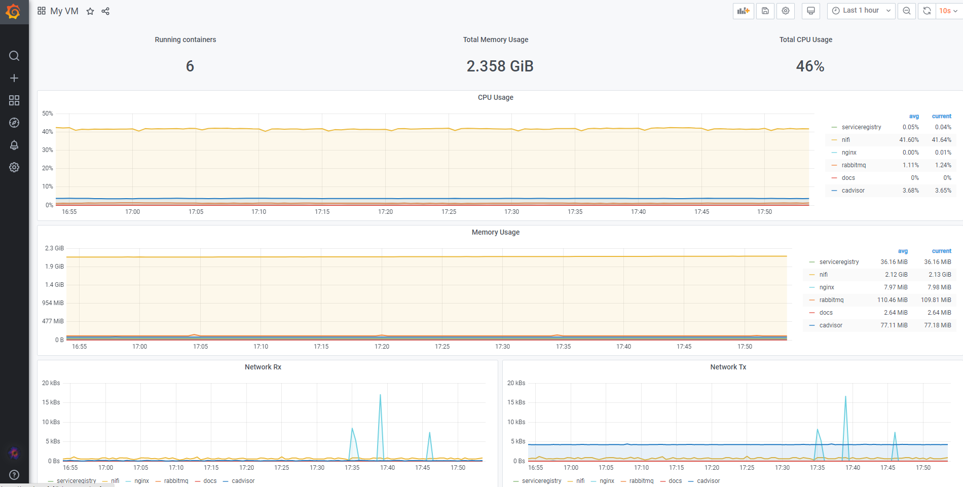 Monitoring the docker containers running in a server