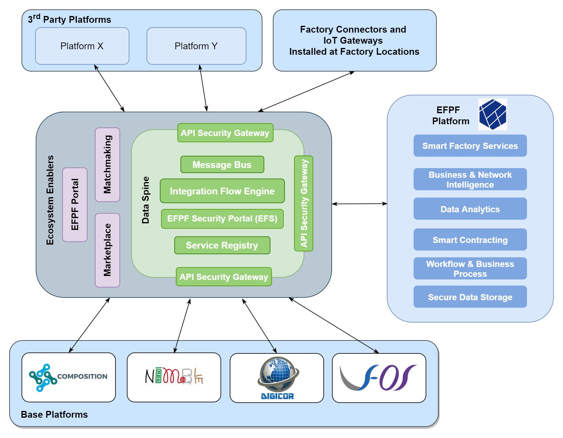 The EFPF ecosystem