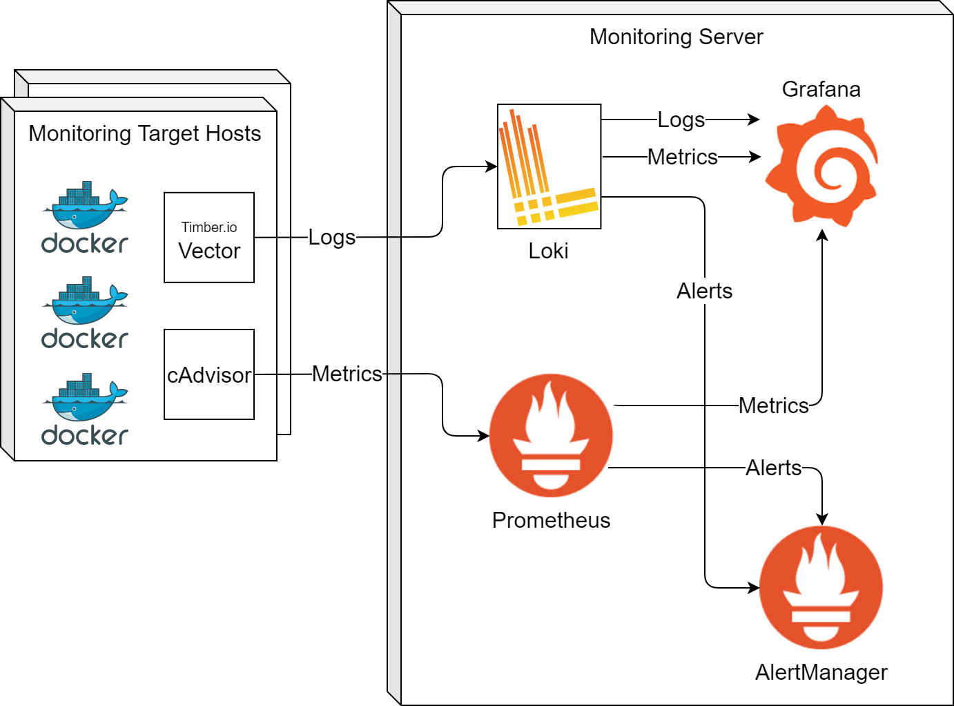 The deployment and data flow