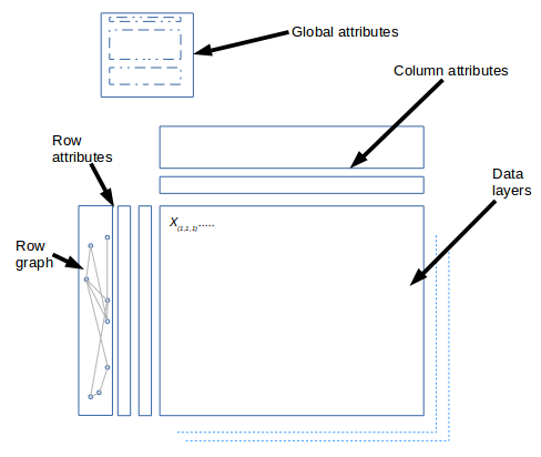 Illustration of Loom format structure