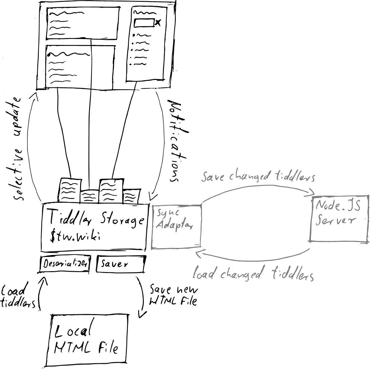 内容的加载,图片来自 tiddly 开发者文档