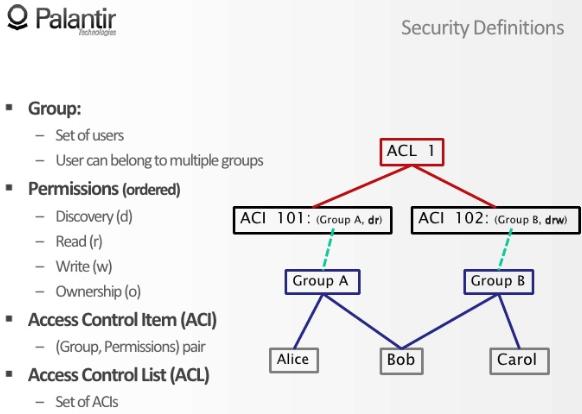 AccessControlList