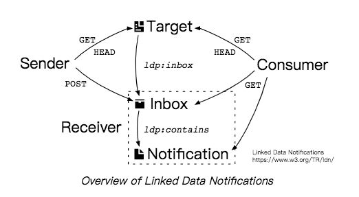 Overview of Linked Data Notification