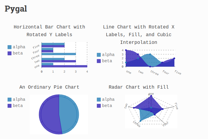 Pygal - create SVG charts in Python