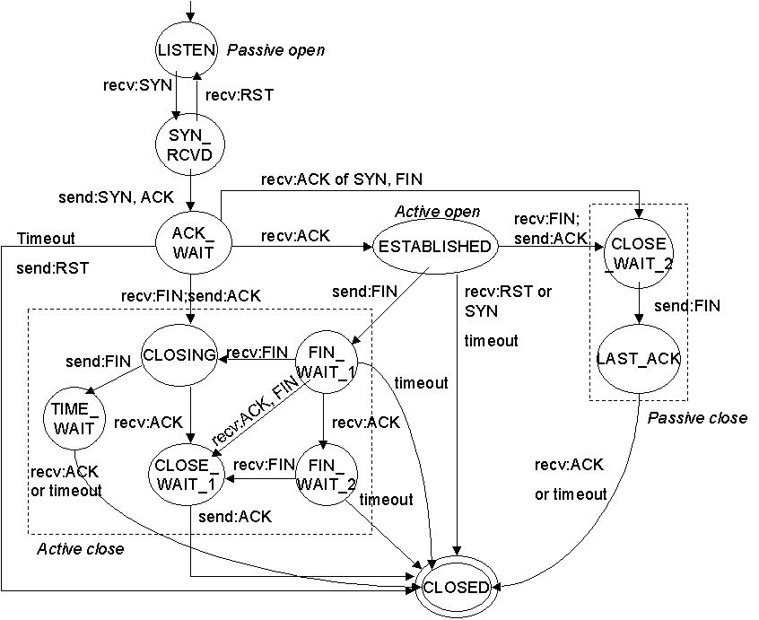 tcp_state_machine.jpg