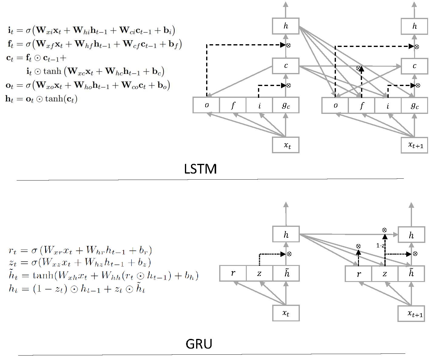 LSTM (Long Short-Term Memory) & GRU (Gated Recurrent Unit) in Java