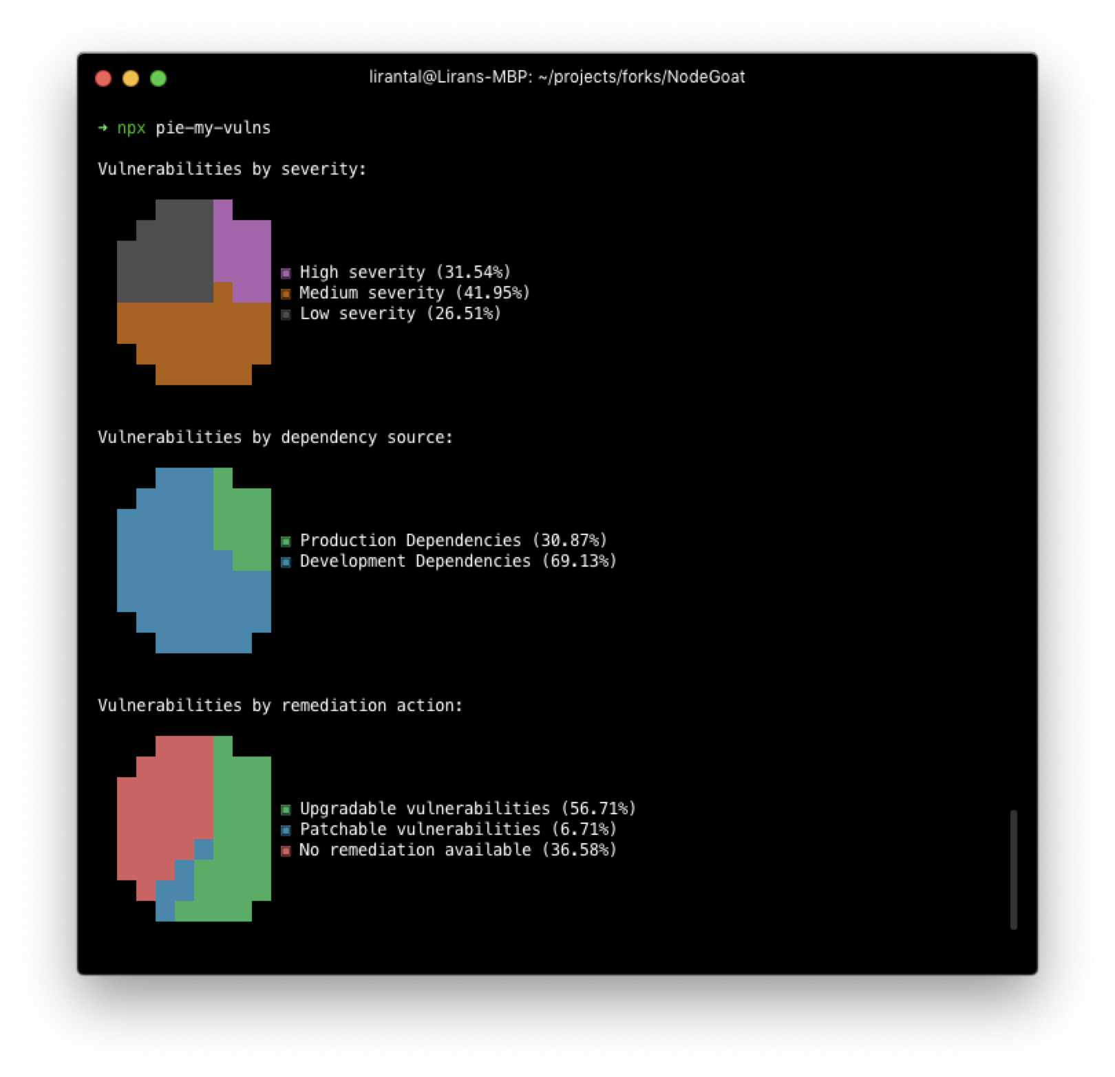 Screenshot of npm module called pie-my-vulns that draws pie charts in the terminal reflecting security vulnerabilities found in JavaScript and Node.js projects based on Snyk vulnerability database