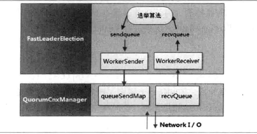 FastLeaderElection与QuorumCnxManager关系图