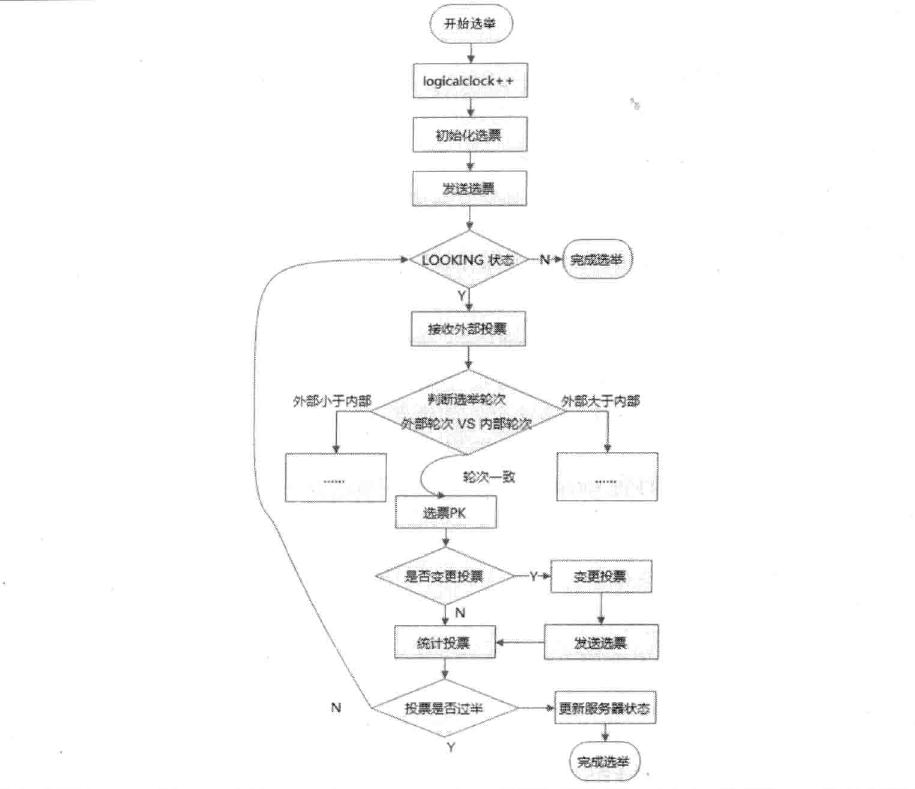 选举算法流程