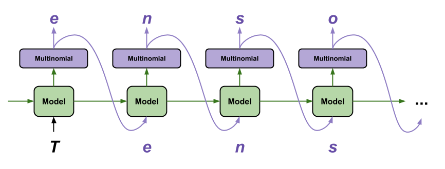 为生成文本,模型的输出被输送回模型作为输入
