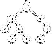 220px-Sorted_binary_tree_inorder