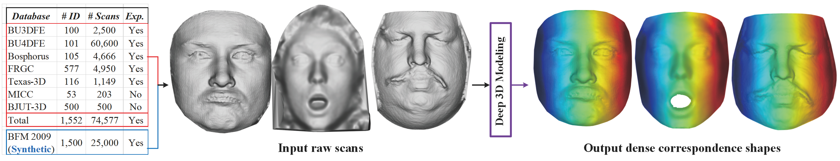 Papers With Code : 3D Face Modeling From Diverse Raw Scan Data