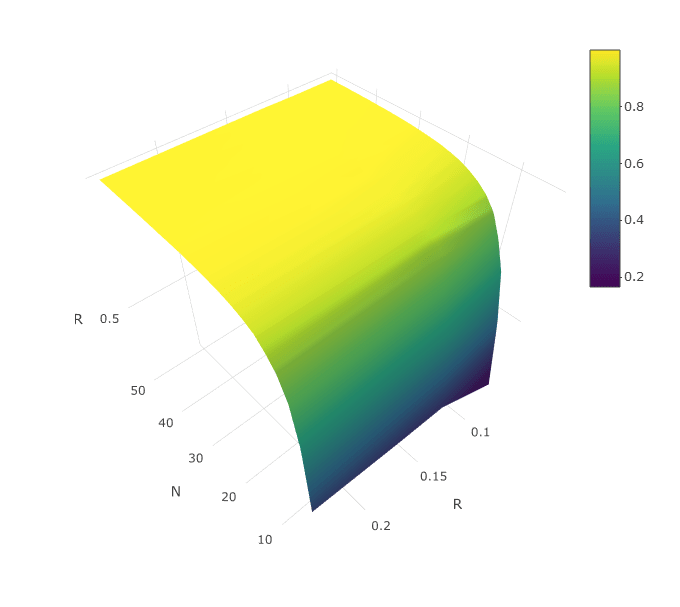 Plot of EDR by change of N and R