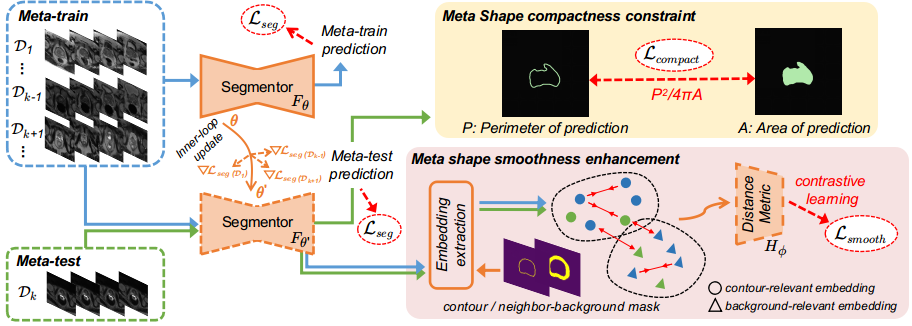 Shape-aware Meta-learning for Generalizing Prostate MRI Segmentation to Unseen Domains