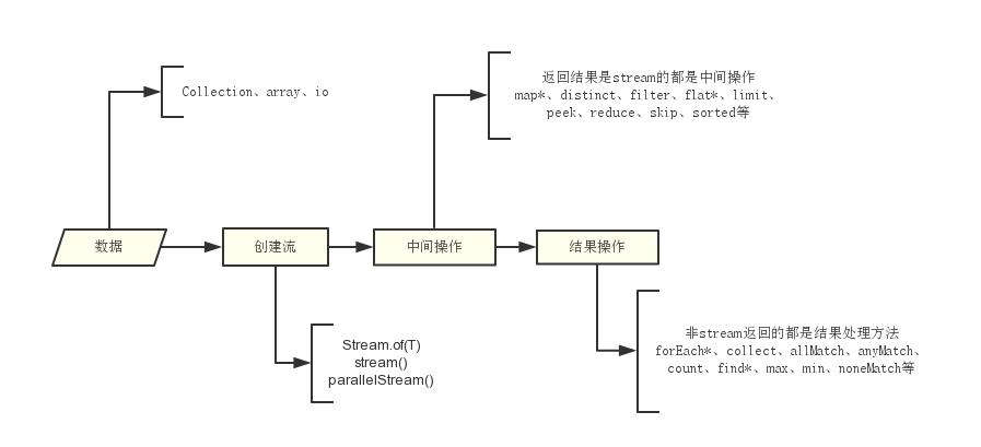 Java8 Stream API 流程