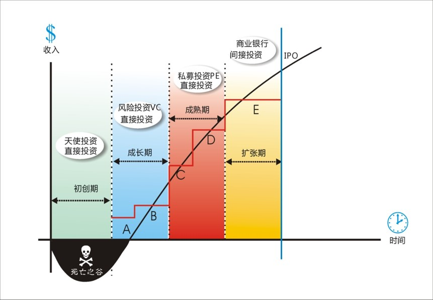各类投资时间图