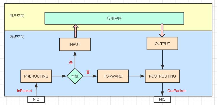 netfilter 基本原理图