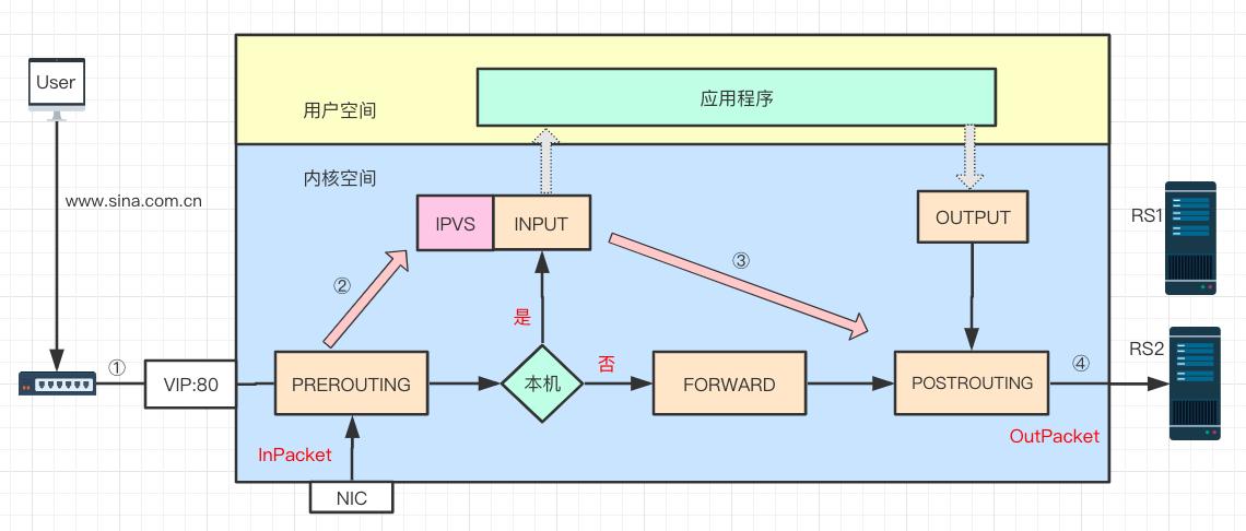 LVS 基本原理图