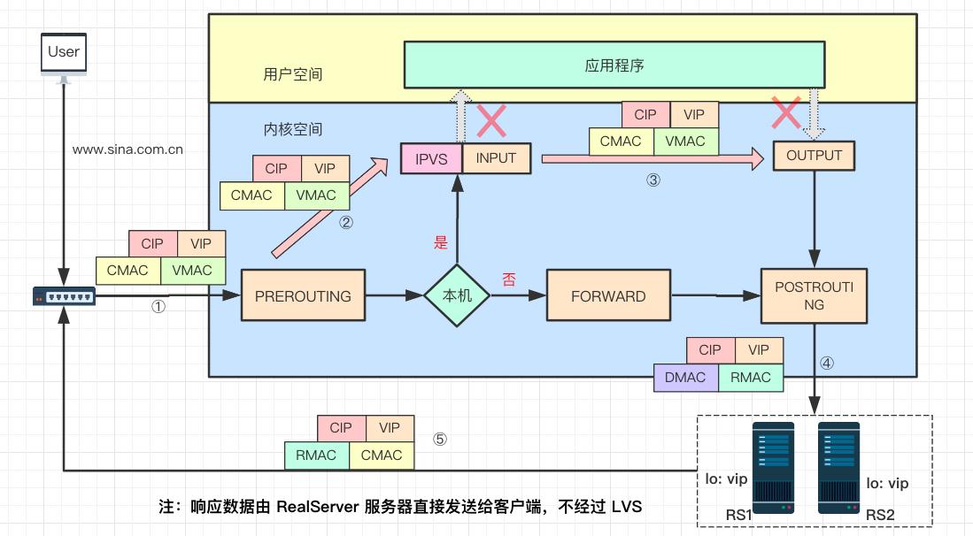 LVS DR 模式原理图