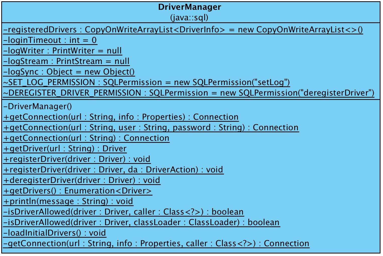 https://raw.githubusercontent.com/liweinan/blogpicbackup/master/data/jdbc/DriverManager.png