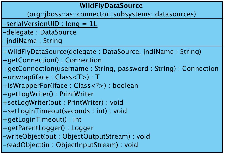 https://raw.githubusercontent.com/liweinan/blogpicbackup/master/data/jdbc/WildFlyDataSource.png