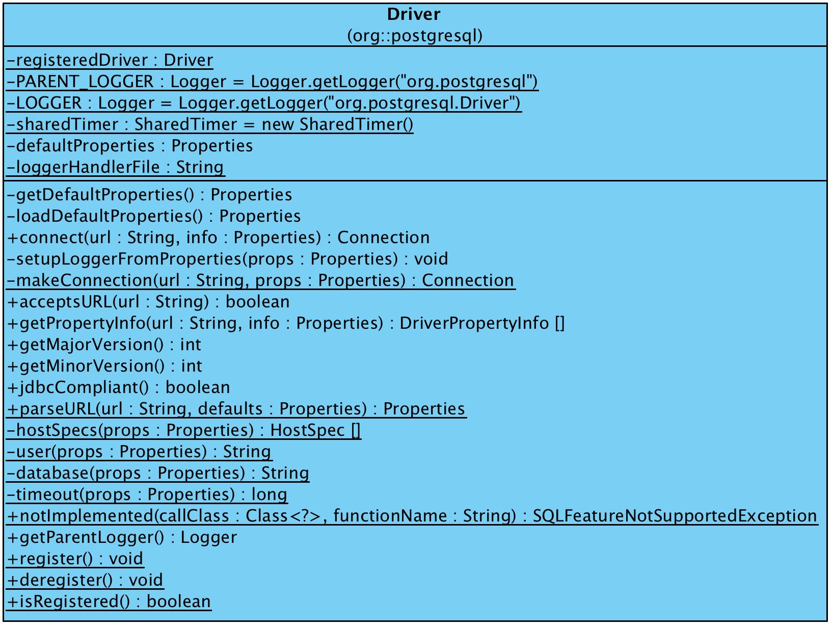 https://raw.githubusercontent.com/liweinan/blogpicbackup/master/data/jdbc/org.postgresql.Driver.png