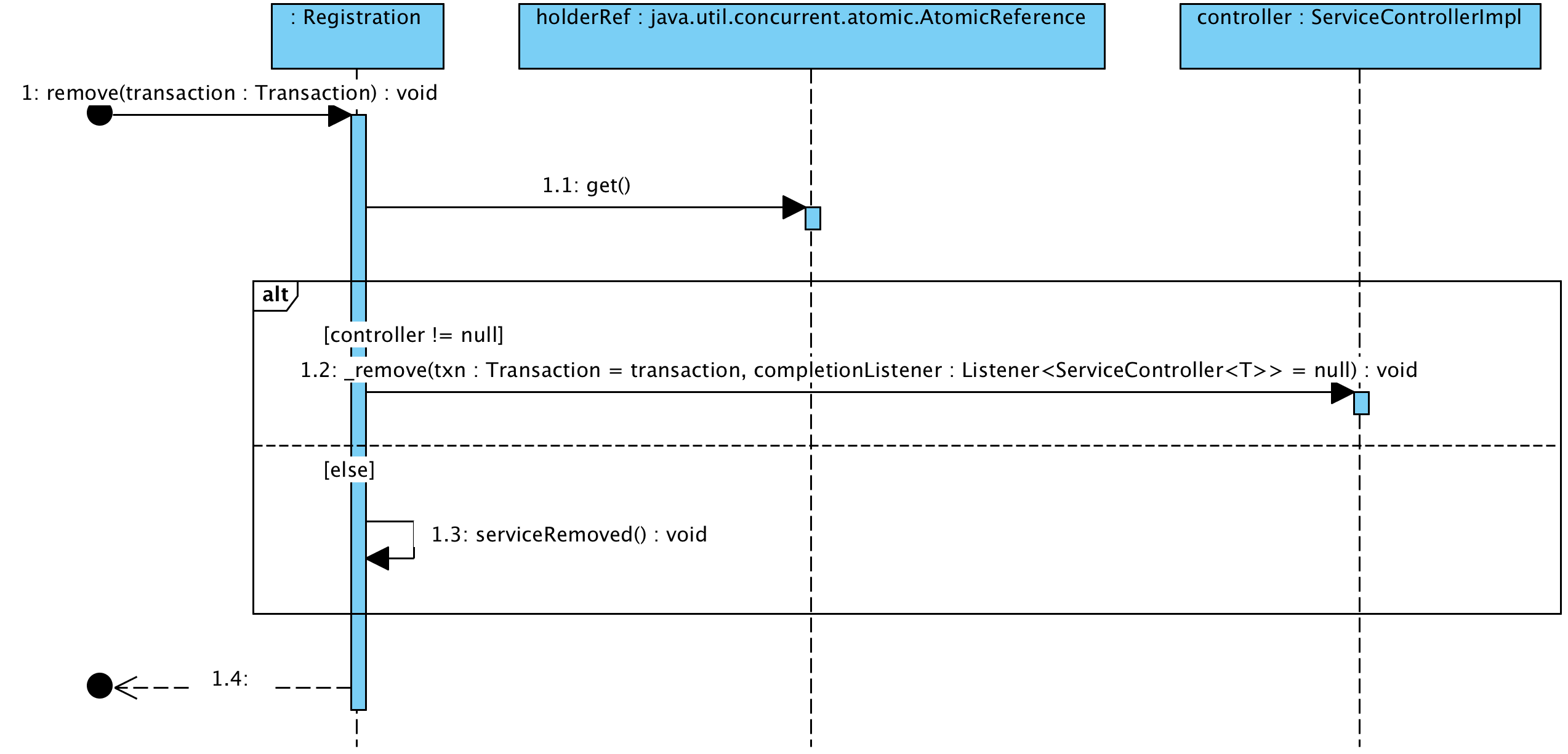 https://raw.githubusercontent.com/liweinan/blogpicbackup/master/data/msc/org.jboss.msc.txn.Registration.remove(Transaction).png
