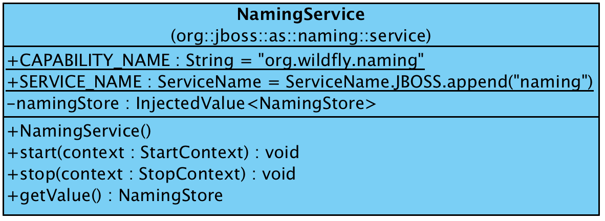 https://raw.githubusercontent.com/liweinan/blogpicbackup/master/data/naming/NamingService.png