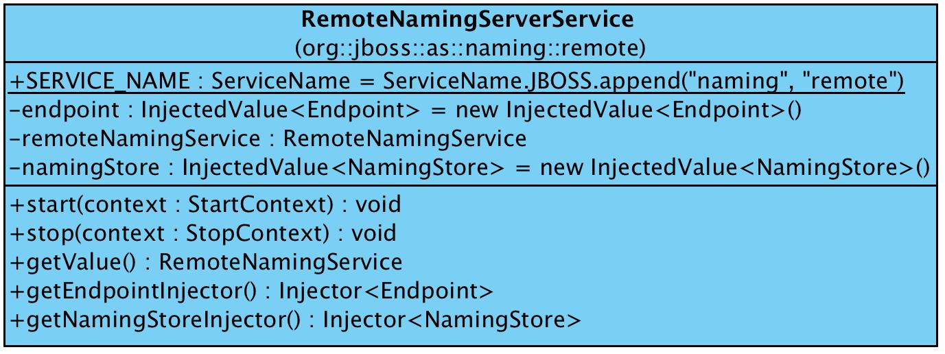 https://raw.githubusercontent.com/liweinan/blogpicbackup/master/data/naming/RemoteNamingServerService.png