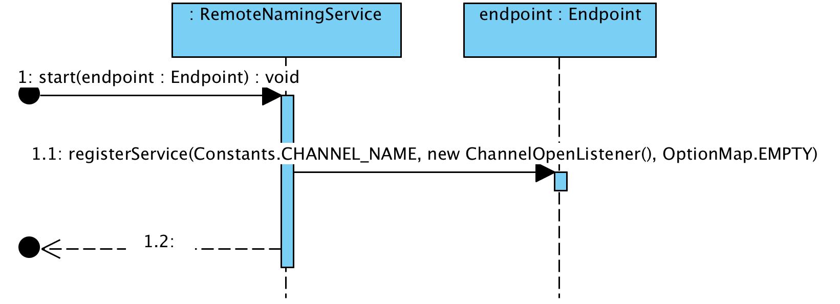 https://raw.githubusercontent.com/liweinan/blogpicbackup/master/data/naming/org.jboss.naming.remote.server.RemoteNamingService.start(Endpoint).png