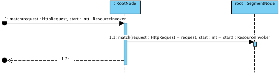 org.jboss.resteasy.core.registry.RootNode.match.png