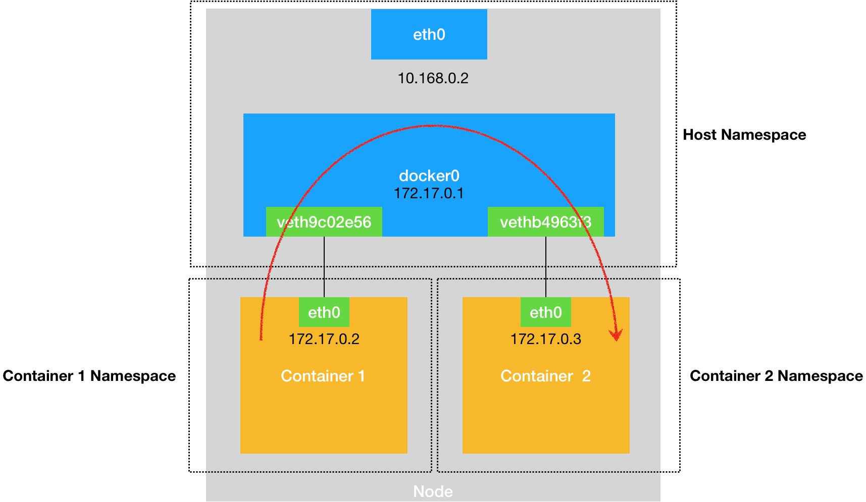 docker-network-container2container