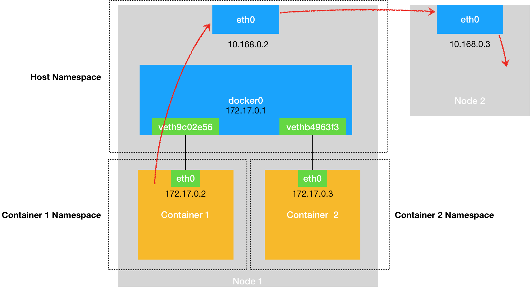 docker-network-container2outer