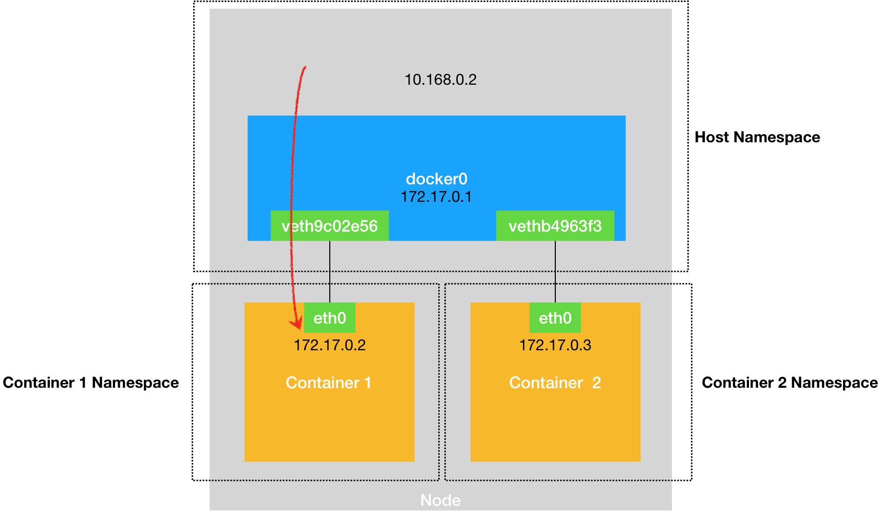 docker-network-host2container