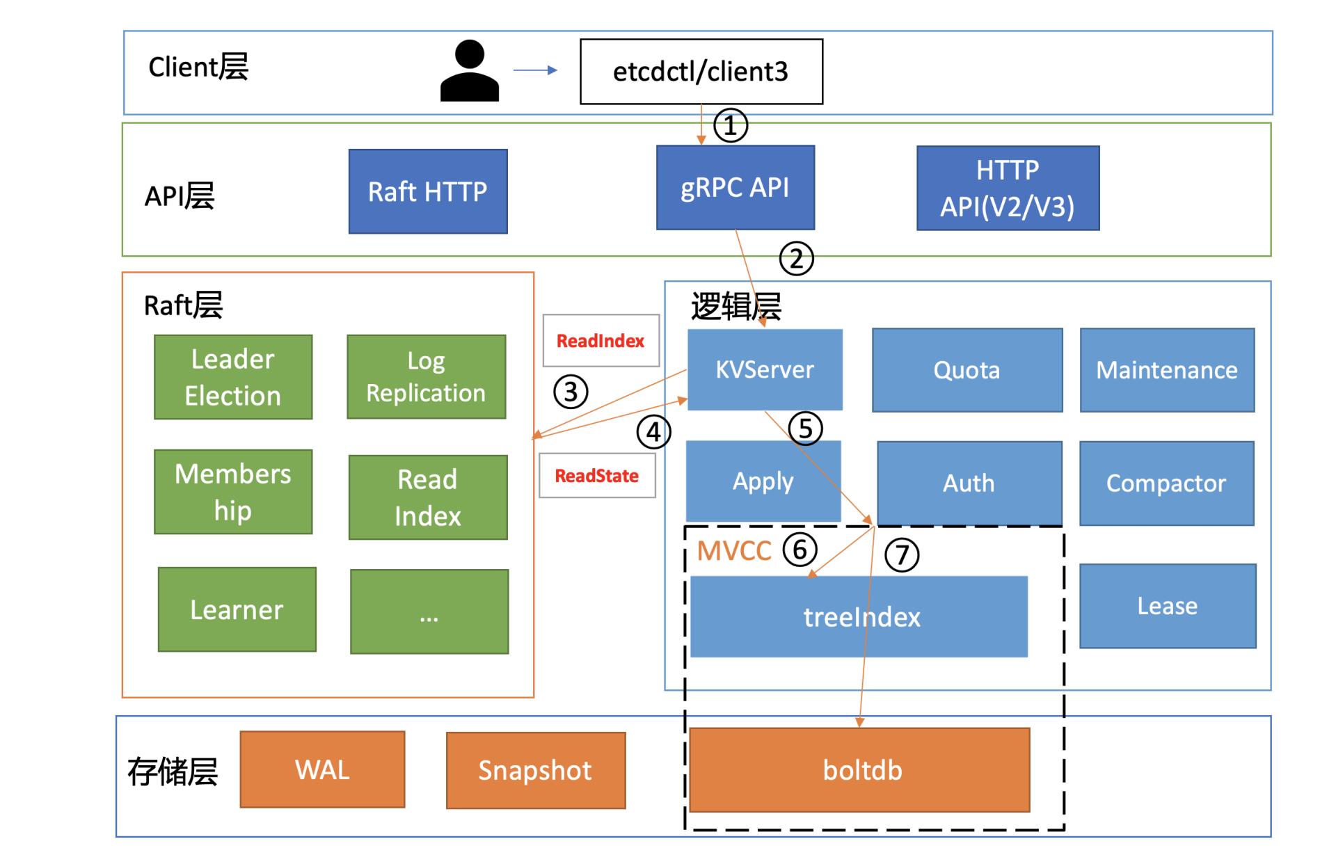 etcd-read-process
