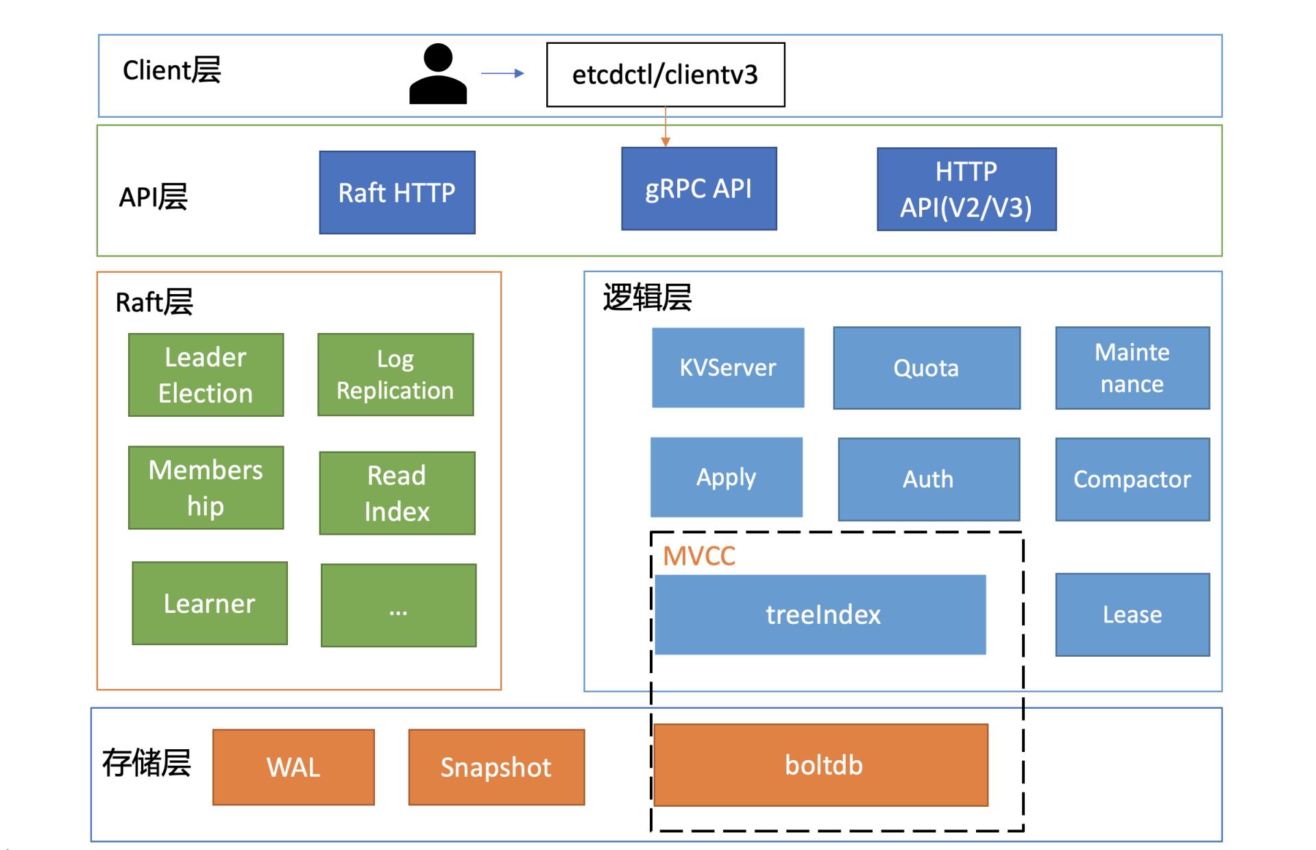 etcd-simple-arch