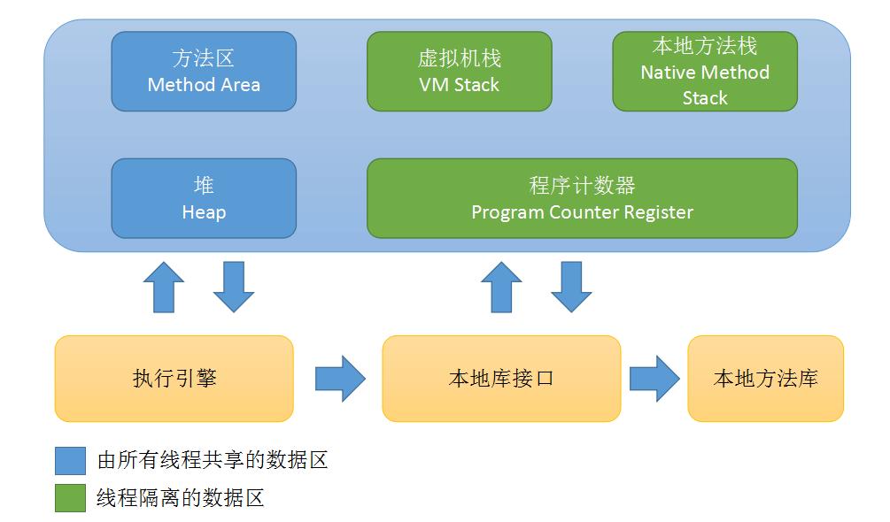 Java运行时数据区