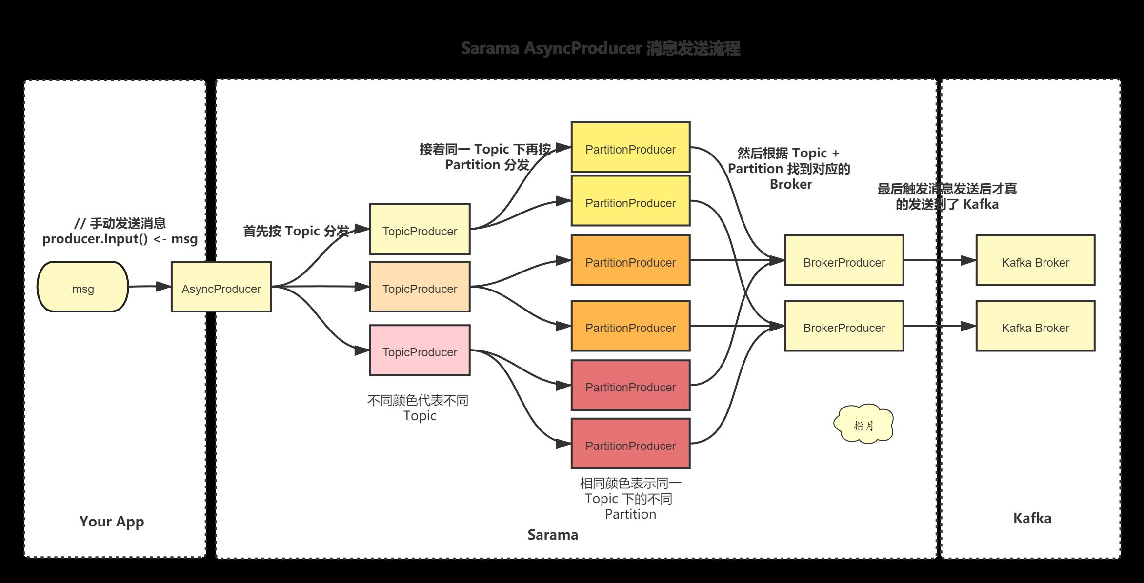 Sarama Producer 流程.png