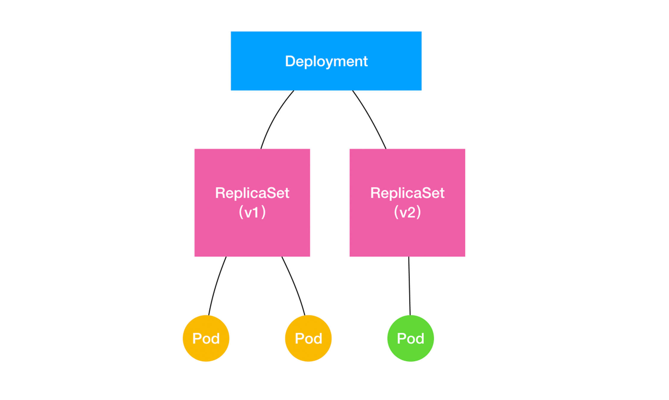 replicaset-roll-update