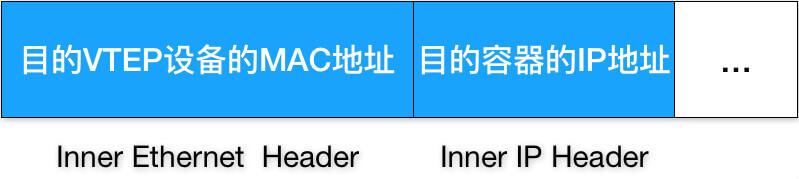 flannel-vxlan-inner-data-frame