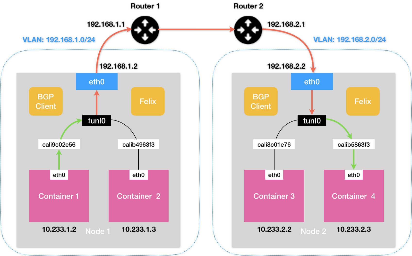 k8s-network-calico-ipip