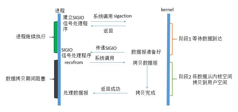 signal-driven-io