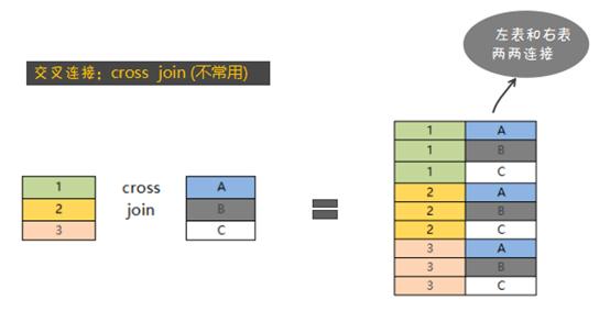 cross-join