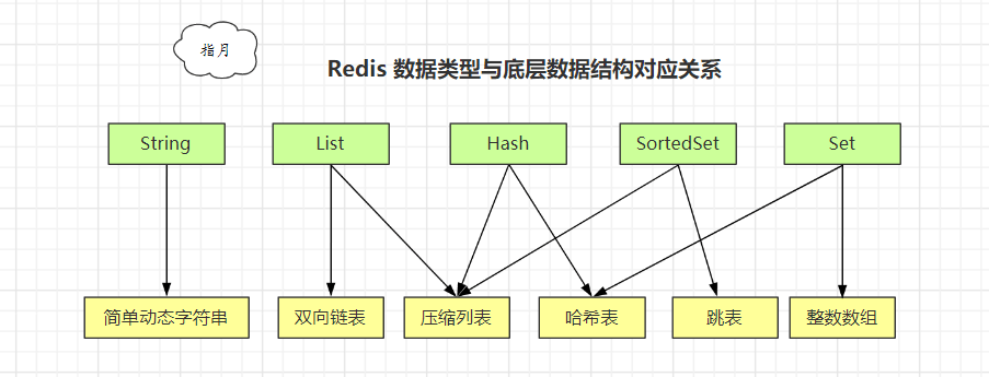 data-type-structure