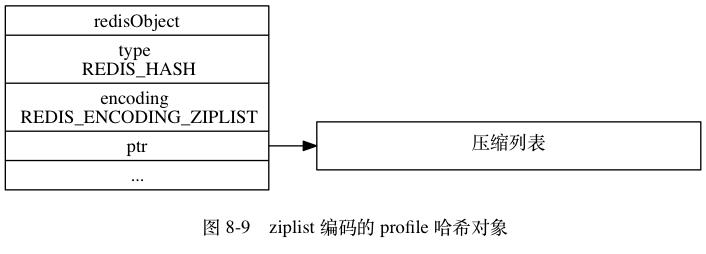 hash-ziplist-obj