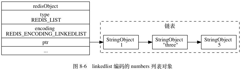 list-linkedlist
