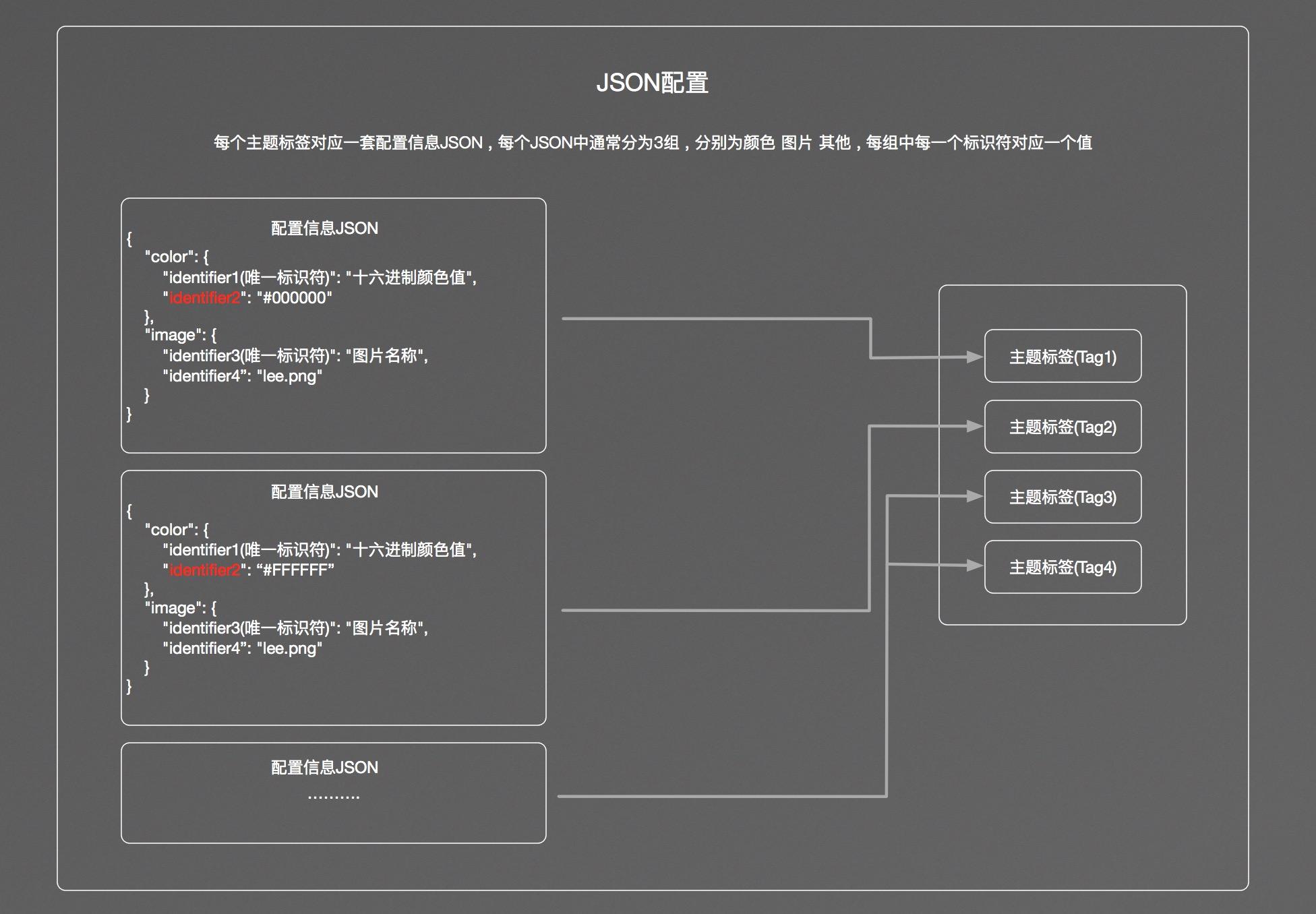 JSON配置关系图
